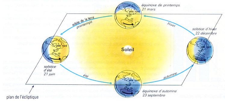 position terre soleil